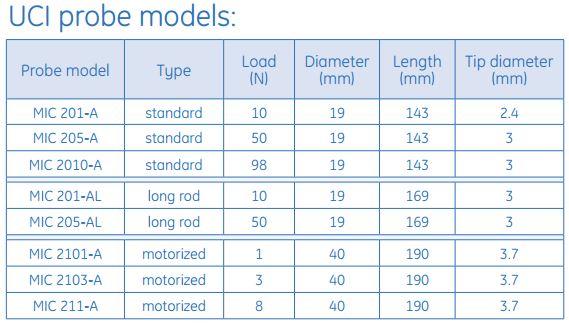 UCI Probe Models